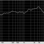 АЧХ звукового давления головки динамической 25ГДН-1Л