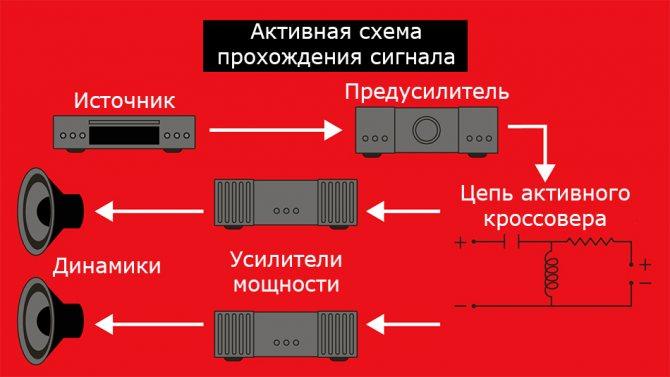 Активная схема прохождения сигнала