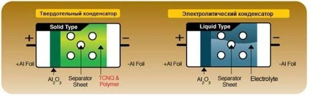 Что такое твердотельный конденсатор