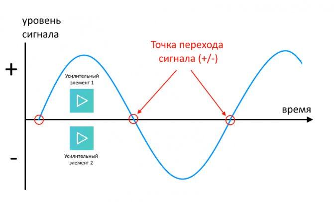 Двухтактное усиление.png