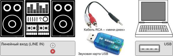 Как подключить к музыкальному центру телевизор, ноутбук или компьютер?