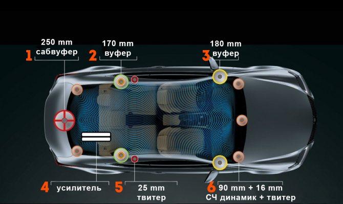 Как расположить динамики в машине