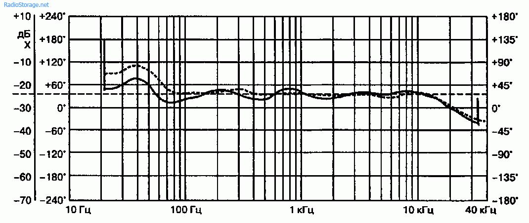 Компенсация стоячих акустических волн гулкого помещения