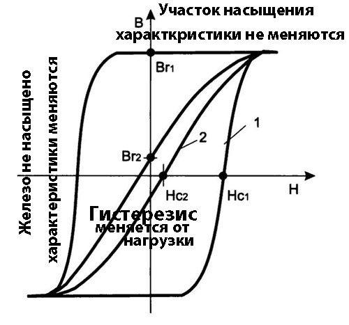 Магнитный усилитель принцип работы СНФ-200.