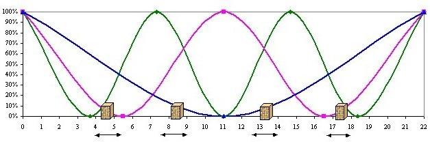 Места наименьшего влияния стоячих волн при установке одного сабвуфера