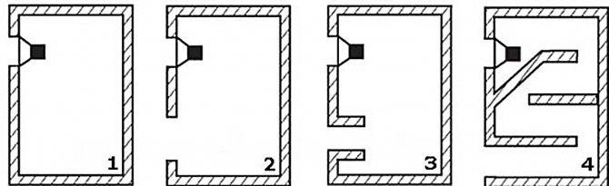 Наиболее распространённые варианты акустического оформления: закрытое (1); фазоинвертор с простым отверстием (2), в которое может быть помещен пассивный радиатор; самый распространенный фазоинвертор в виде трубы (3); лабиринт (4) — технически сложное и дорогое решение