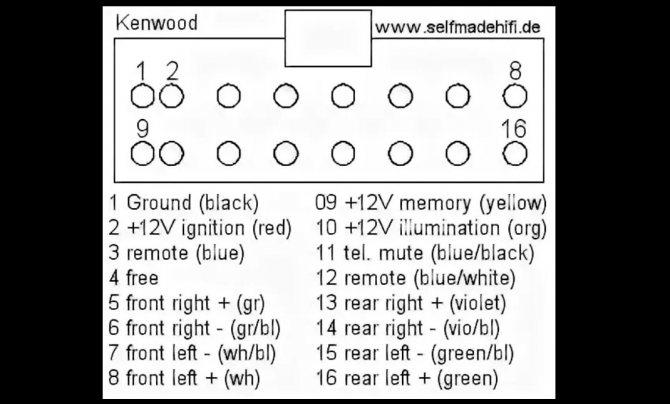 Распиновка стандартного разъёма магнитолы Kenwood
