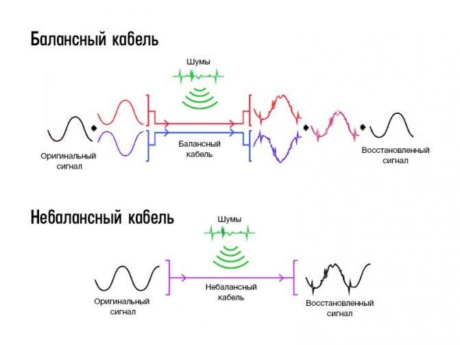 Разница в сигнале балансных и небалансных кабелей