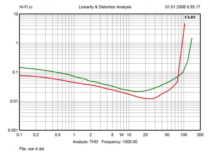 Результаты измерений - комплект домашнего кинотеатра Onkyo HT-S5805 – рис. 2