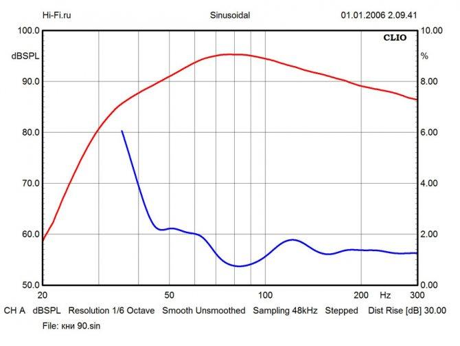 Результаты измерений - комплект домашнего кинотеатра Onkyo HT-S5805 – рис. 6