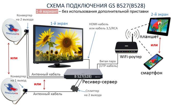 Схема 1 подключения ресивера GS B527(В528)