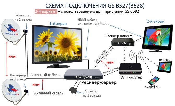 Схема 2 подключения ресивера GS B527(В528)