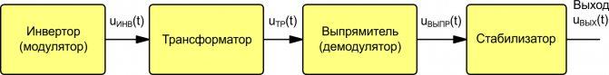 Структурная схема стабилизированного преобразователя на основе трансформатора.