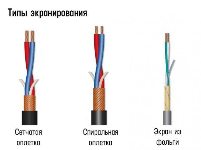 Типы экранирования кабеля